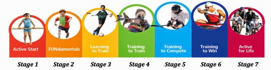 Dugoročni razvoj sportista