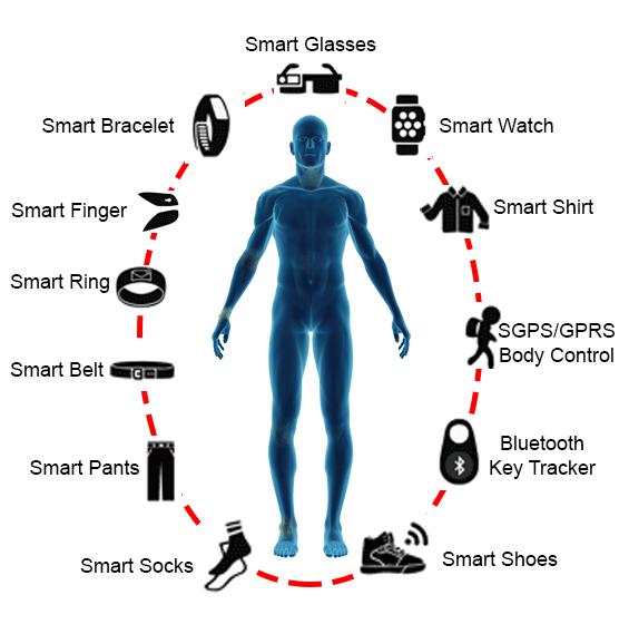 Prenosive tehnologije i njihov uticaj na zdravlje
