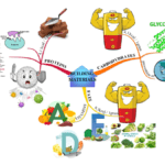 Gradivni molekuli u ishrani